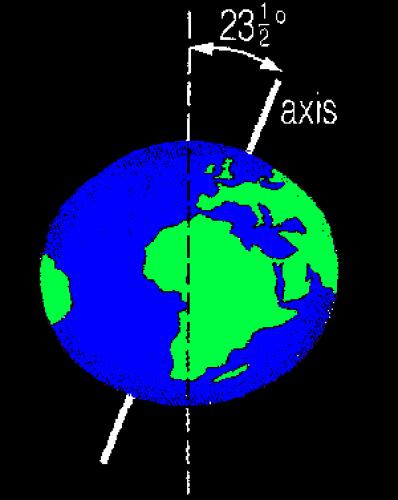earth going off axis - 398×500