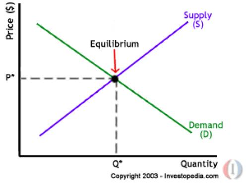 conclusion for the law of supply and demand Meaning of law in demand 6 assumptions of [] your article library your article library the next generation library home essay on equilibrium: top 9 essays.